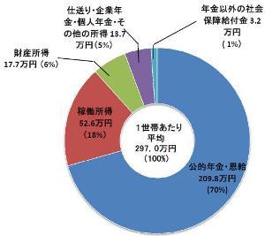 1世帯当たり平均297万円で、そのうちの209.8万円は公的年金・恩給です。