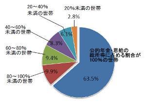 公的年金・恩給を受給している高齢者世帯の総所得に占める公的年金・恩給の割合が100パーセントの世帯は63.5パーセントです。